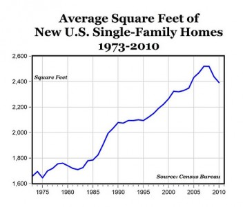 Size of Homes