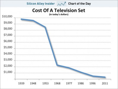 Cost of TV graph over time